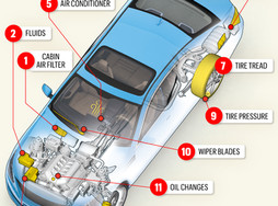 Your Guide to Modern Auto Maintenance
