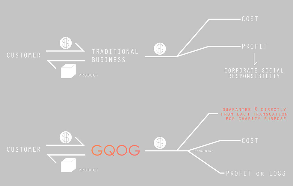 GQOG social business money flow diagram