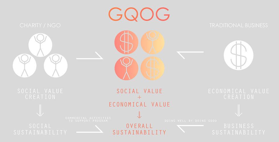 GQOG new social business concept