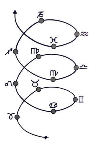 O Zodíaco como Espiral Evolutiva