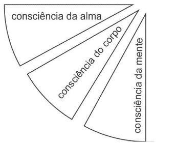Segundo quadrante astrológico
