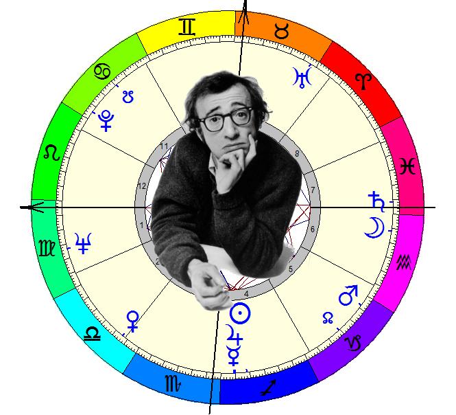 Mapa Astral Woody Allen