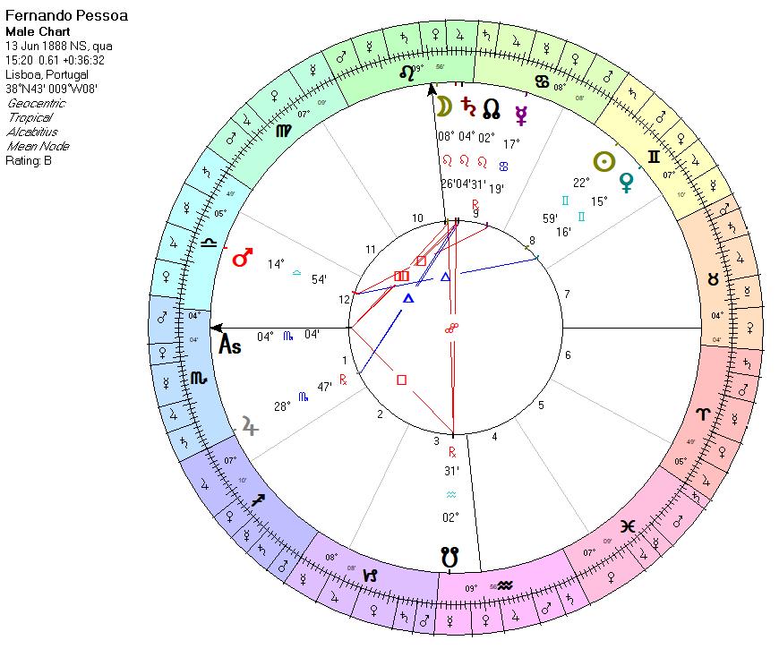 Mapa astral Fernando Pessoa