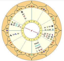 Astrologia profunda