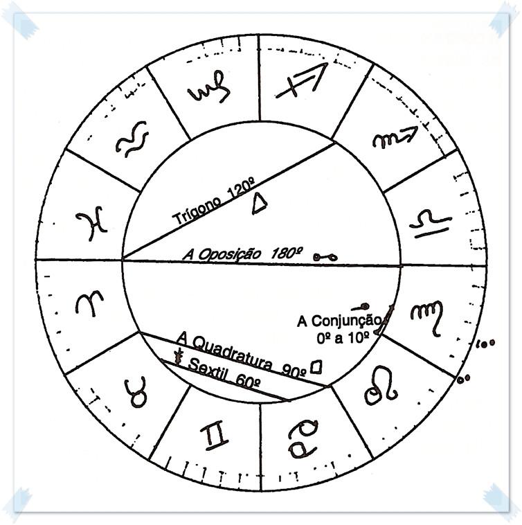 Aspectos astrologia