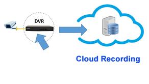 Câmeras – A nova era: gravação em nuvem e análise de vídeos
