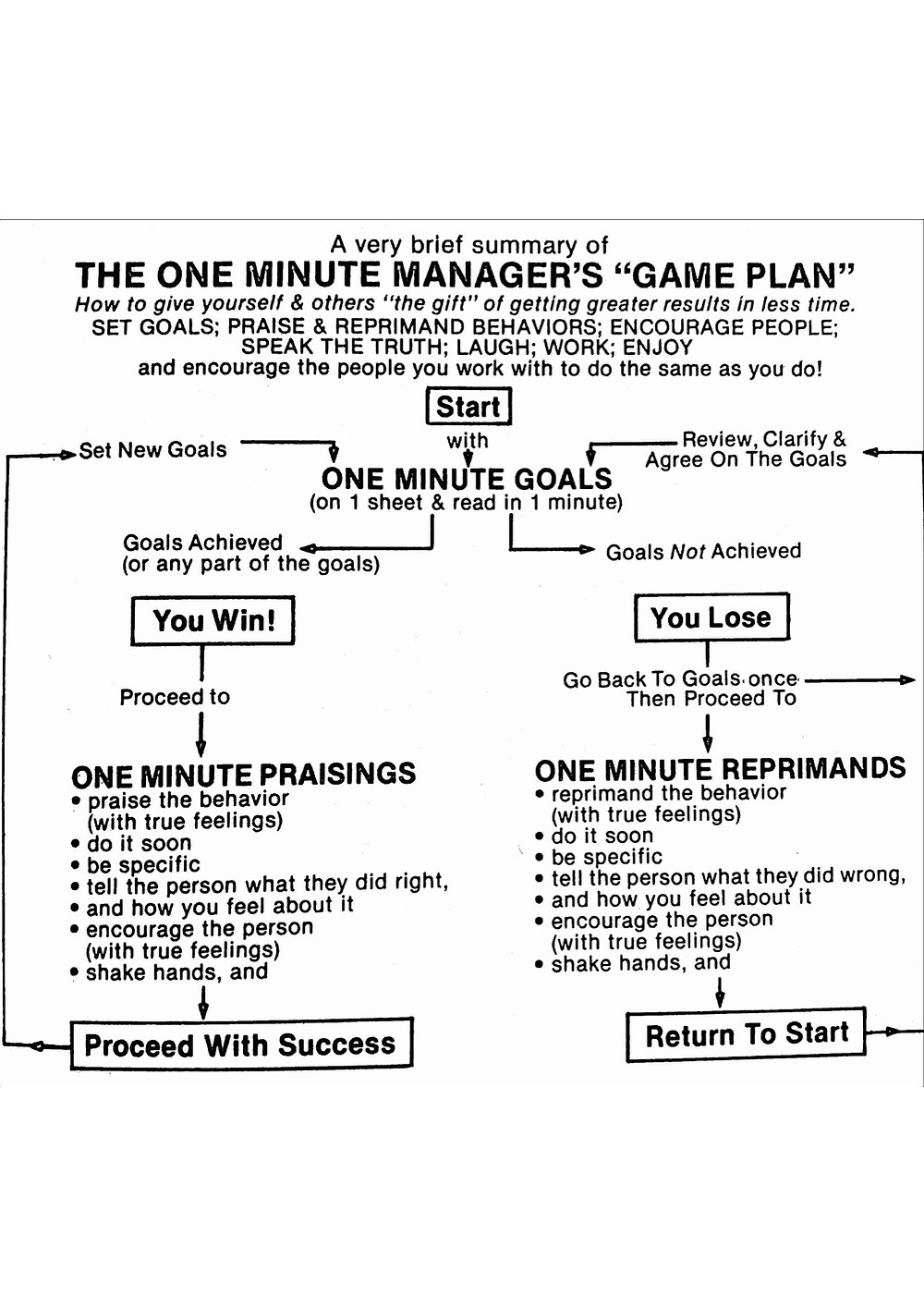 From The One Minute Manager