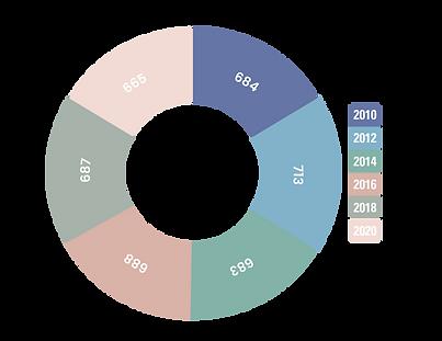 Bevölkerungsentwicklung Altenhasungen 2010 - 2020