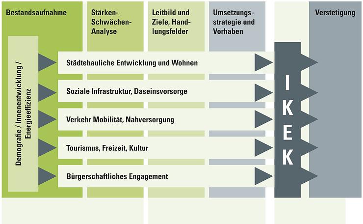 Ablauf des IKEK-Prozesses - Hessisches Ministerium für Umwelt, Klimaschutz, Landwirtschaft und Verbraucherschutz Referat Dorf- und Regionalentwicklung, Landtourismus