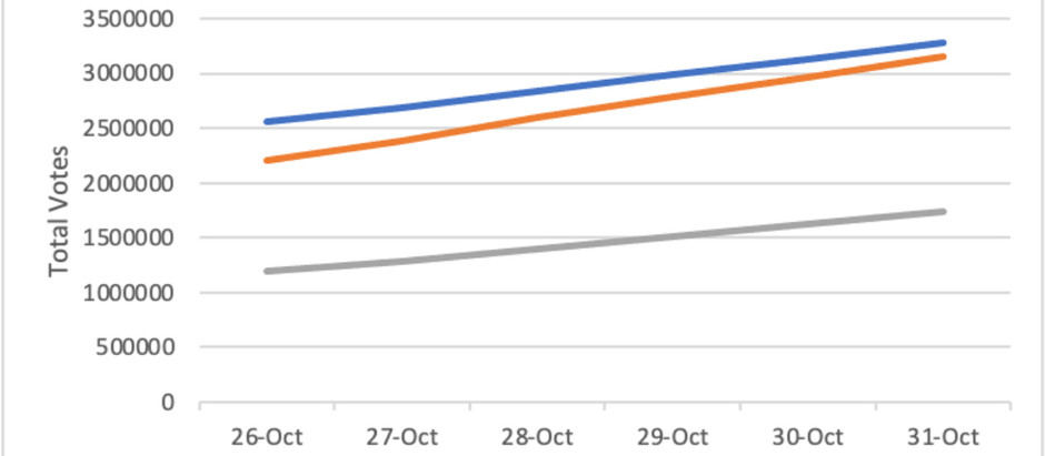Florida Early Voting Trends