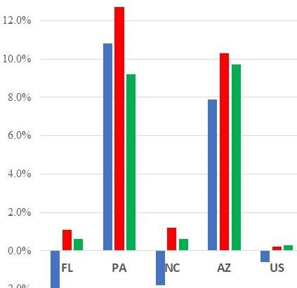 Democratic Momentum Slowing Down?