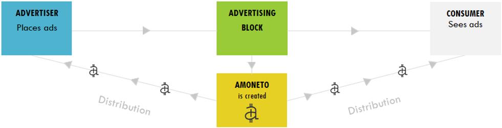 Amoneto Creation.png