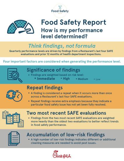 Chick-fil-A Food Safety IG.jpg