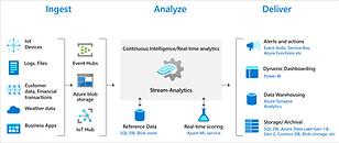 stream-analytics-e2e-pipeline.png
