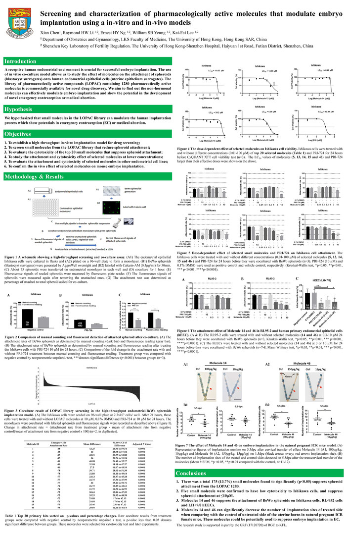 P01 Identification of pharmacologically active molecules that suppress spheroid attachment and embryo implantation in vitro and in vivo