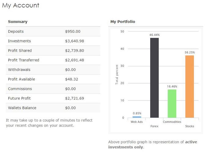 Merchantshares aus $950  = $ 3.640