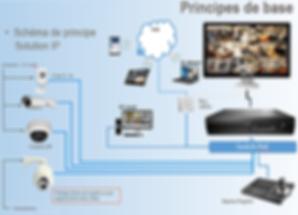 installateur videosurveillance lille ip analogique