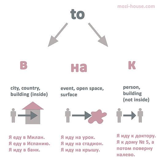 preposition-to.jpg