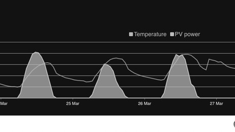 How is Solar Power Forecasting actually made?
