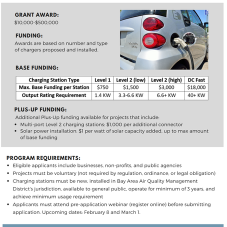 Charge! is now Accepting Applications for Public EV Charging Stations