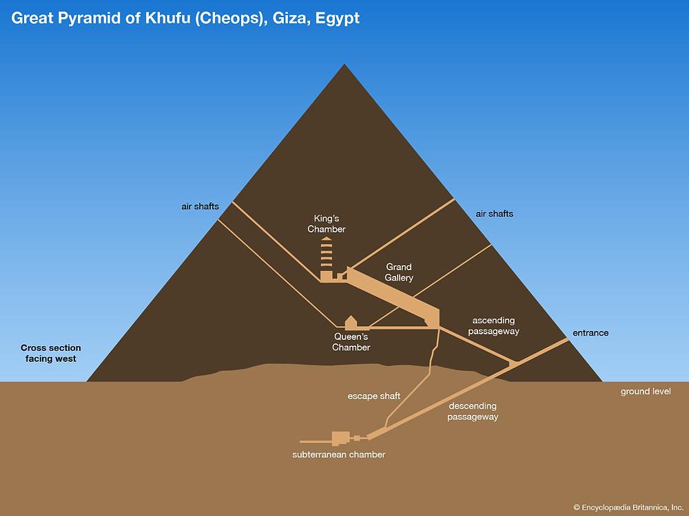 Interior of the Great Pyramid of Giza