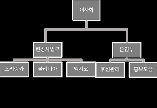 코인트리_조직도.png