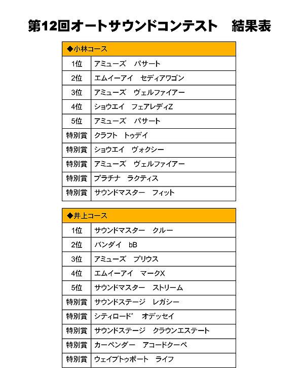 第12回オートサウンドコンテスト結果表