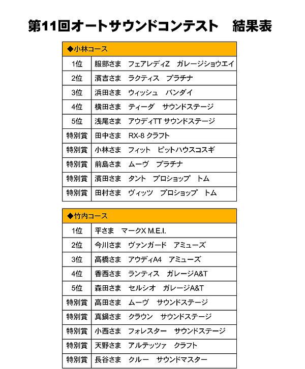 第11回オートサウンドコンテストけっか結果表