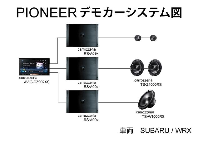PIONEERデモカーシステム図