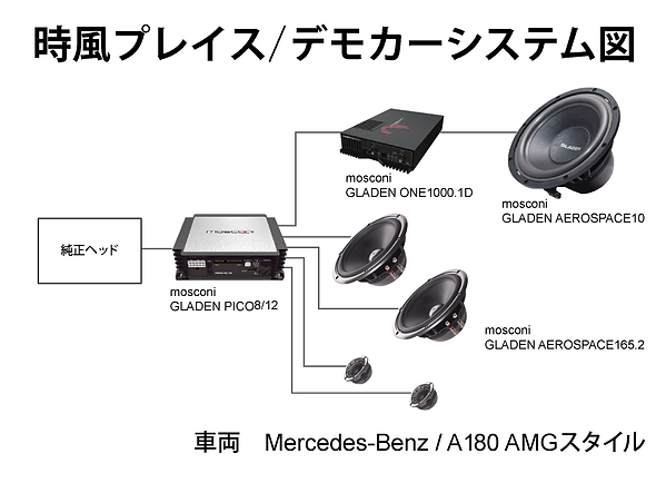 時風プレイスデモカー MB A180 AMGスタイル