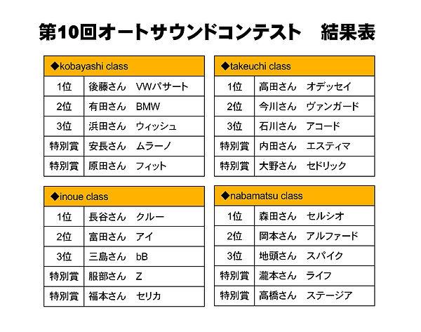 第10回オートサウンドコンテスト結果表