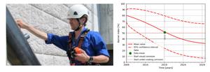 Door meten van de kwaliteit van de coating kan je voorspellen wanneer visuele corrosie zal optreden