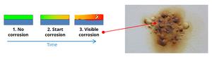 Corrosie start tussen de coating en de constructie en wordt later pas zichtbaar aan de oppervlakte
