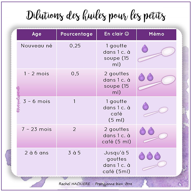 dilutions huiles petits PE2.png