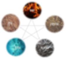 דף אודות - חמשת האלמנטים.JPG