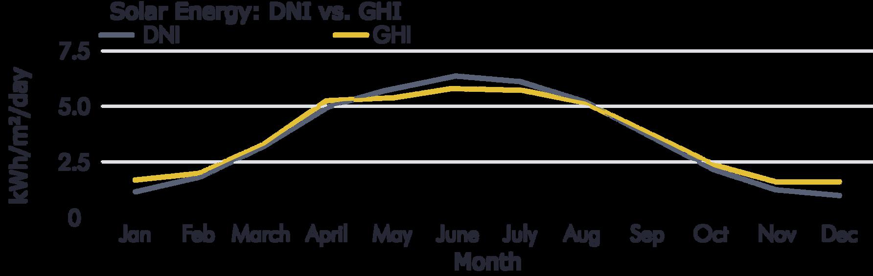 Average Solar Energy Gain Comparison Chart