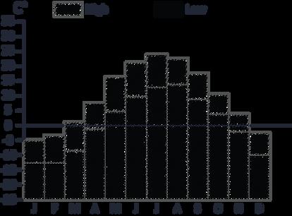 Average Temperature 2018
