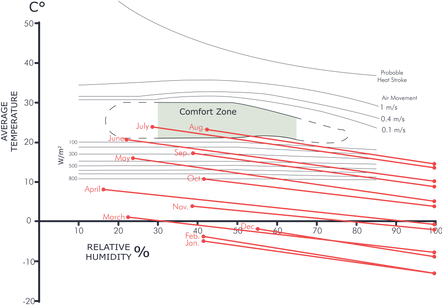 Bio-Climactic Chart