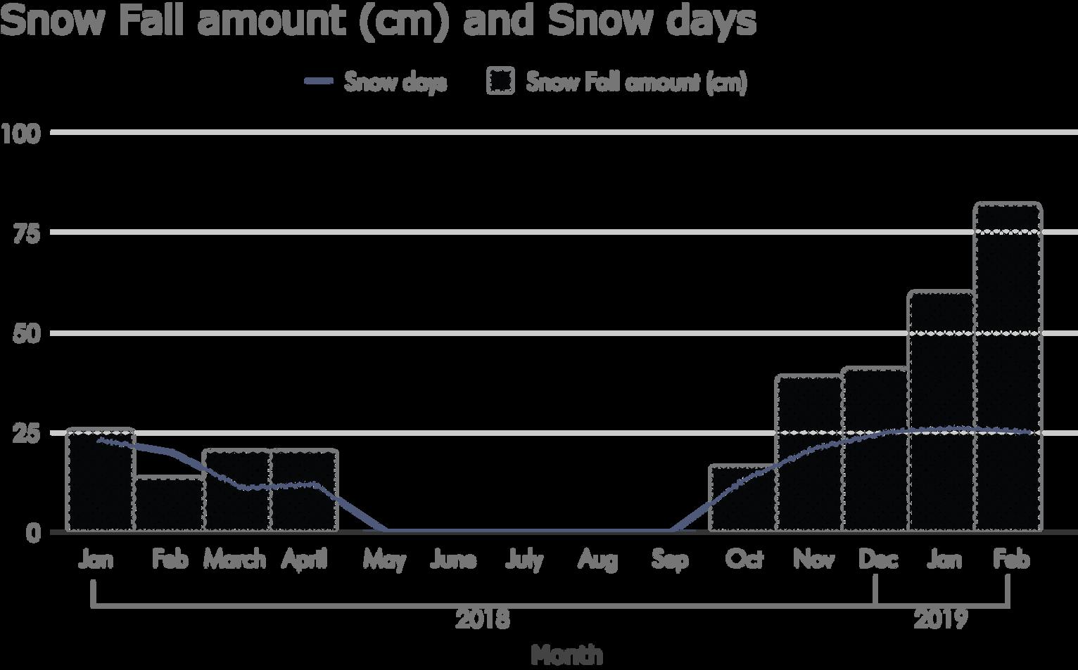 Average Snow Fall 2018-2019