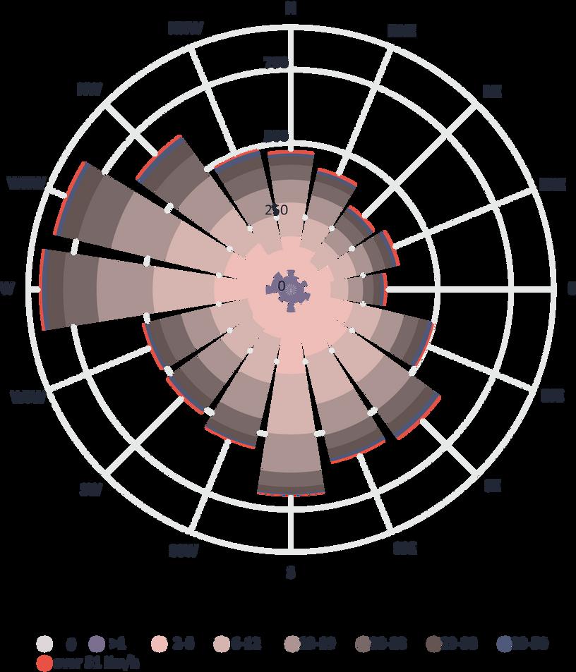 Wind rose diagram 2018