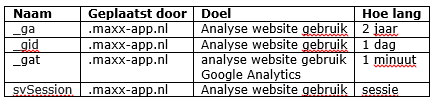 Maxx analytische cookies.png