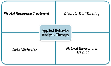 Applied Behavior Analysis (ABA) Therapy in Keller, TX