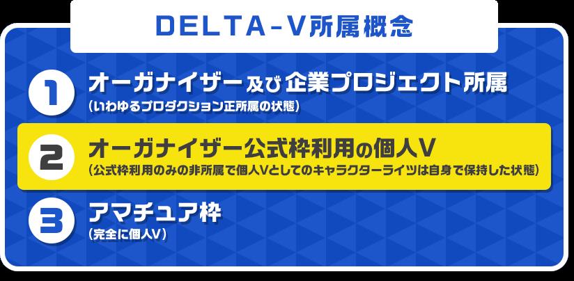 DELTA-V所属概念