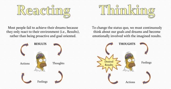 Image of Reacting vs. Thinking