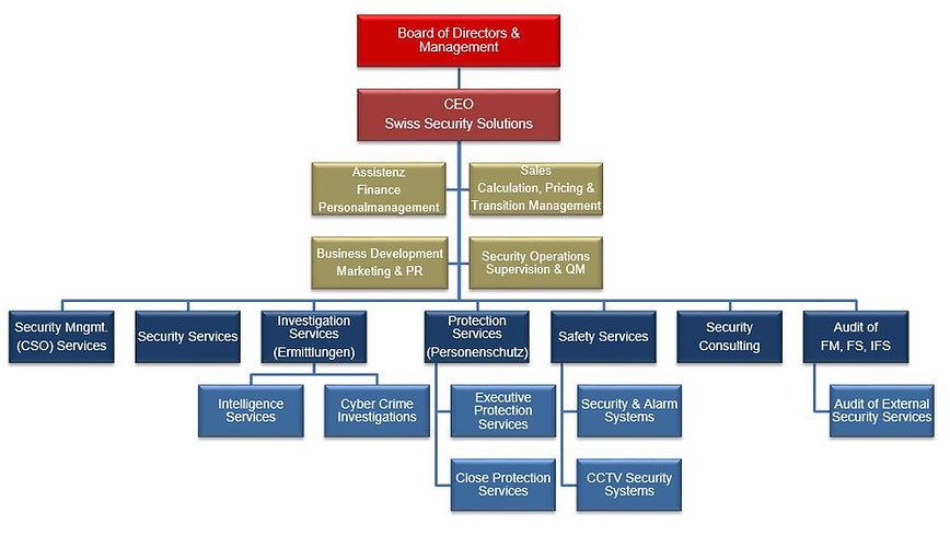 Orgnigramm, detailed organizational Structure Swiss Security Solutions