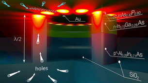 Physicists make electrical nanolasers even smaller