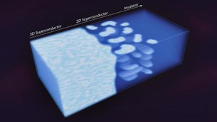 Scientists watch 2D puddles of electrons emerge in a 3D superconducting material