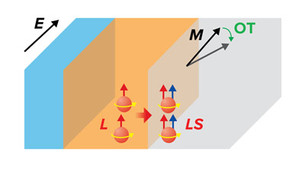 New mechanism enables the electrical control of the magnetization in magnetic nanodevices