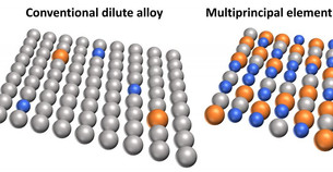 Advancing multiprincipal alloys