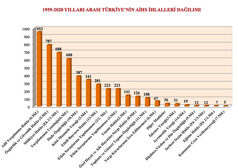 Grafik 1: 1959-2020 yılları arası Türkiye'nin AİHS ihlalleri dağılımı.